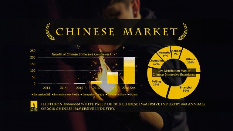 是谁让国际专业媒体惊呼:中国走在了沉浸娱乐的前沿?